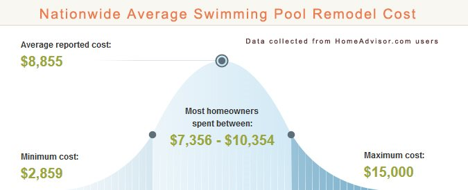 Nationwide Average Swimming Pool Remodel Cost